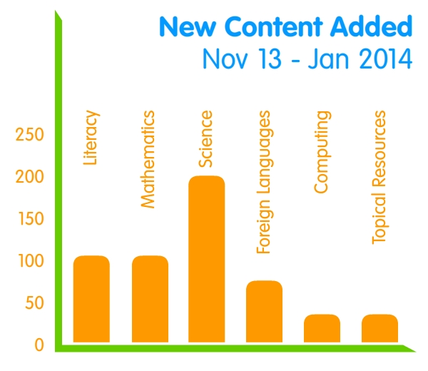 Content added over last 3 months