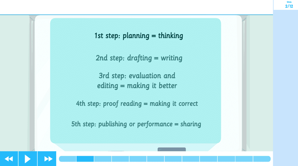 The Writing Process Learn Screen